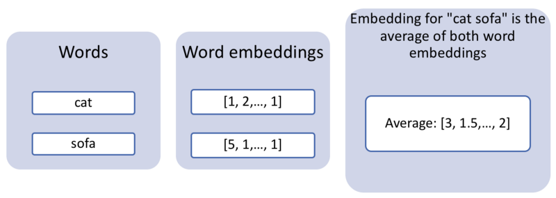 Getting a combined embedding for multiple words