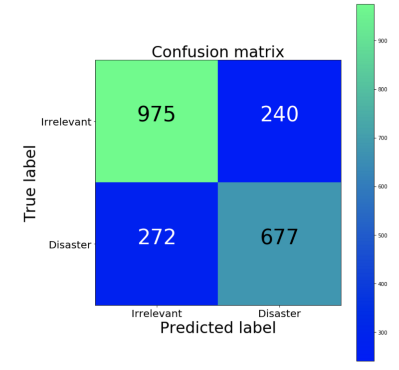 Confusion Matrix (Green is a high proportion, blue is low)