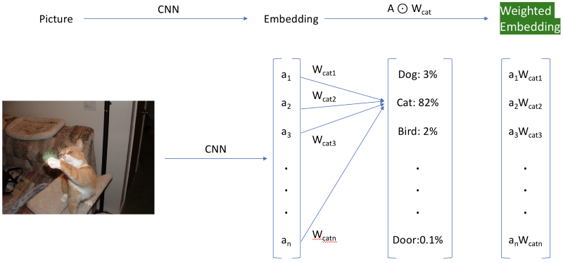 The hack to get weighted embeddings. The classification layer is shown for reference only.